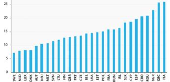 NEET-rates-in-the-EU